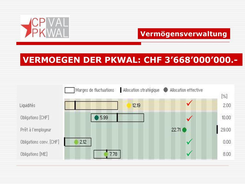 VERMOEGEN DER PKWAL: CHF 3'668'000'000.-