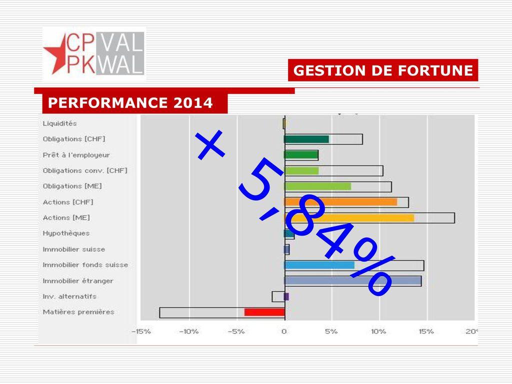 GESTION DE FORTUNE PERFORMANCE 2014 + 5,84%