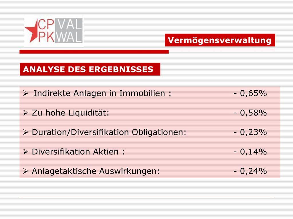 Vermögensverwaltung ANALYSE DES ERGEBNISSES. Indirekte Anlagen in Immobilien : - 0,65% Zu hohe Liquidität: - 0,58%