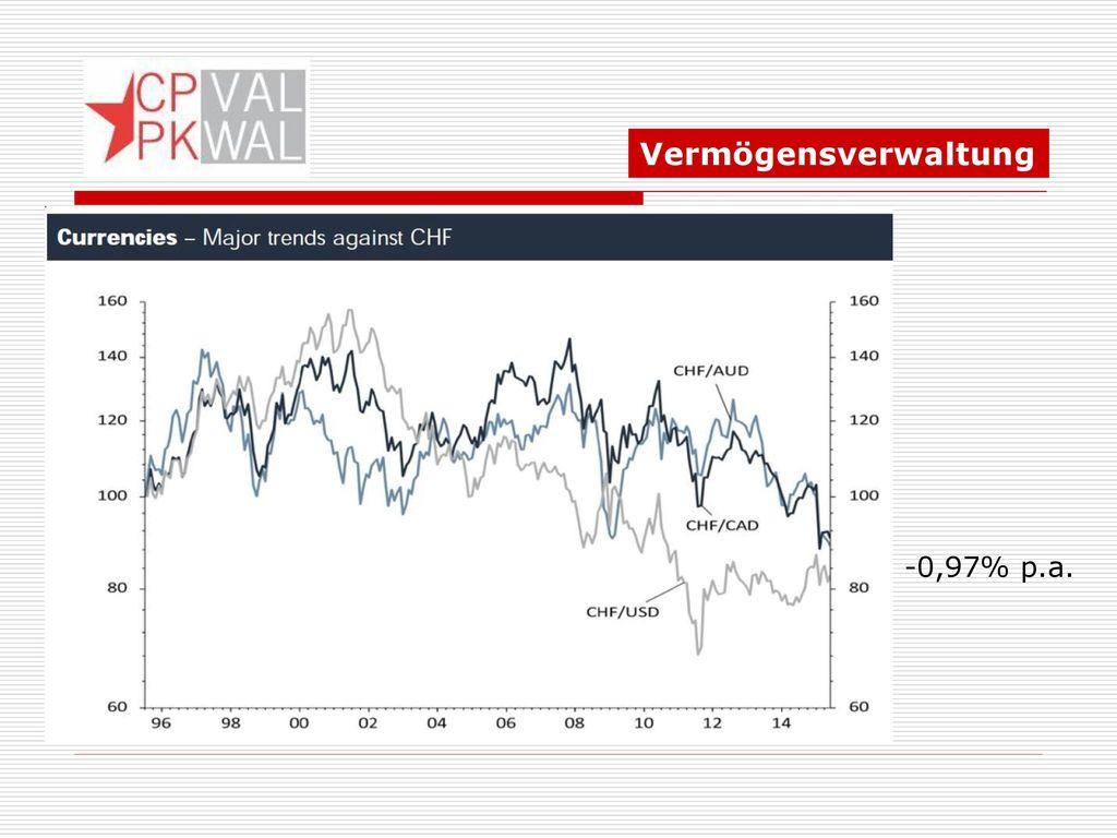 Vermögensverwaltung Devises -0,97% p.a. -3,25% p.a. 34