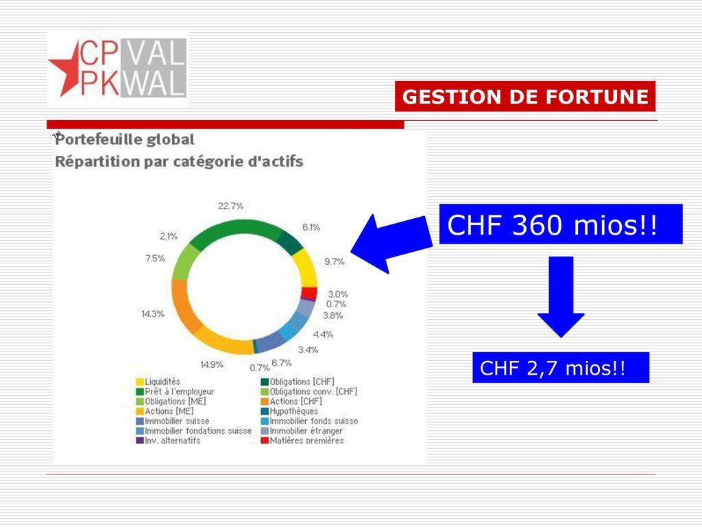 GESTION DE FORTUNE CHF 360 mios!! CHF 2,7 mios!!