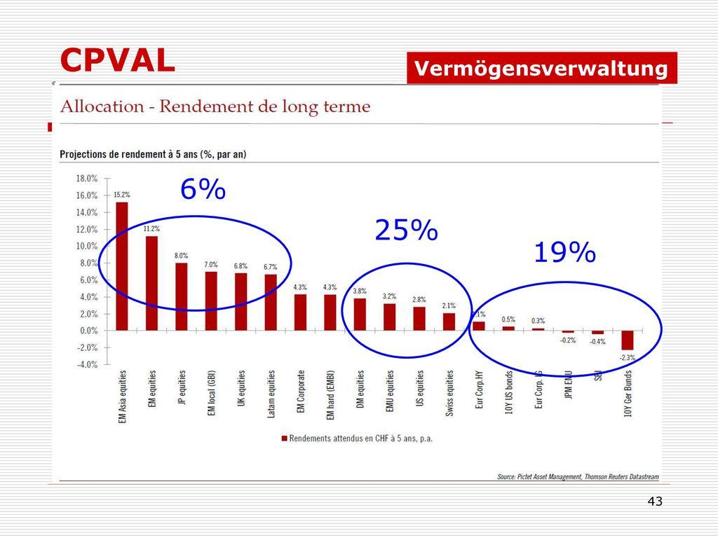 CPVAL Vermögensverwaltung 6% 25% 19%