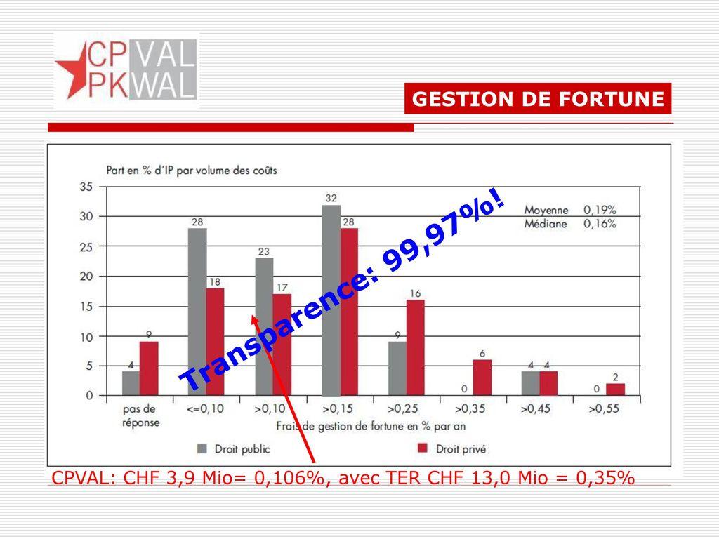 Transparence: 99,97%! GESTION DE FORTUNE
