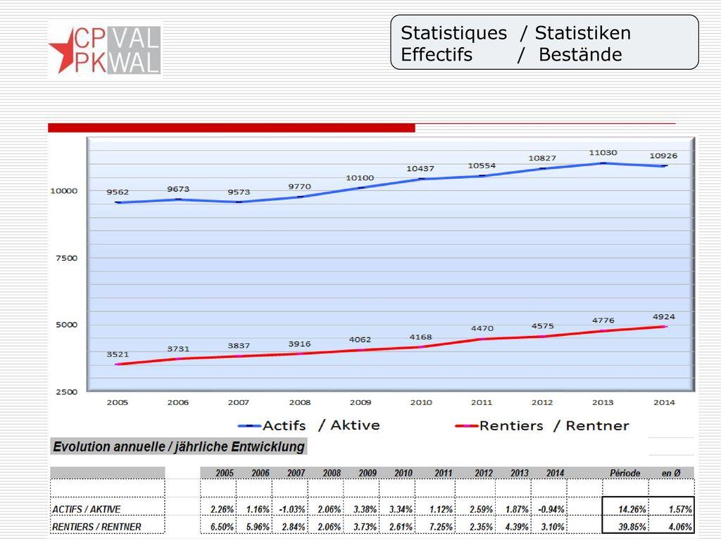 Statistiques / Statistiken