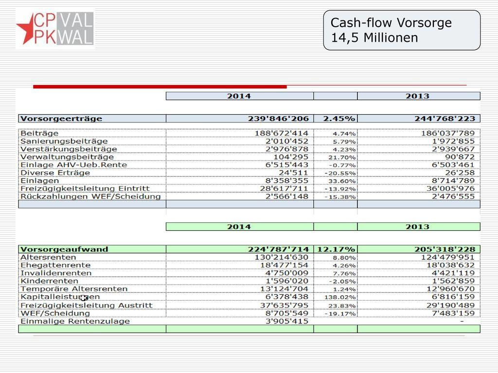 Cash-flow Vorsorge 14,5 Millionen