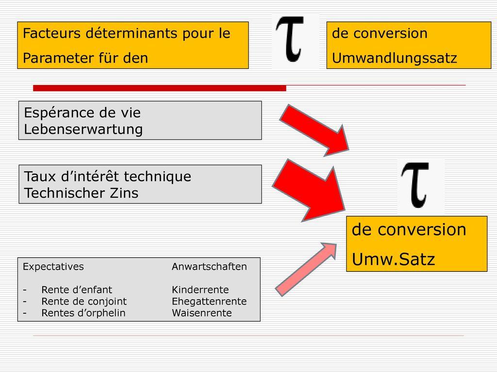 de conversion Umw.Satz Facteurs déterminants pour le Parameter für den