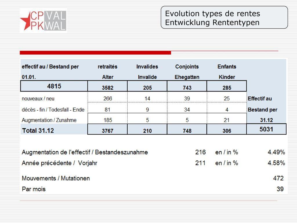 Evolution types de rentes Entwicklung Rententypen