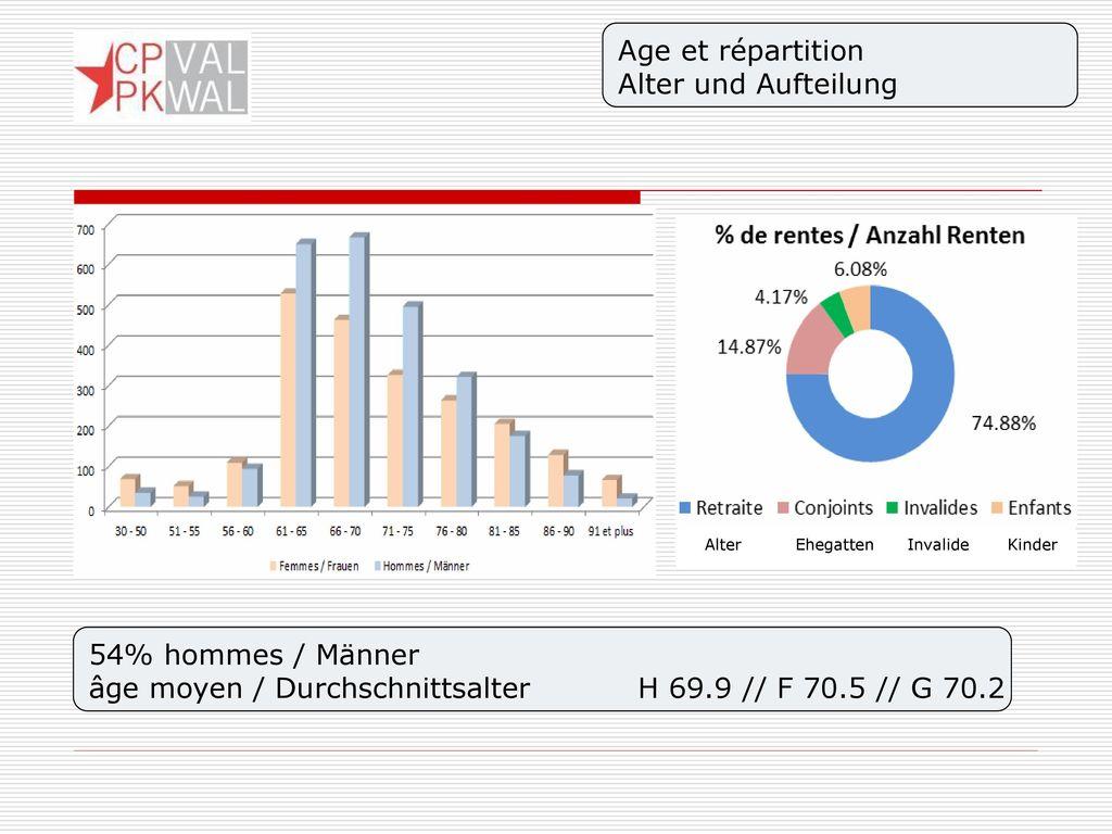 âge moyen / Durchschnittsalter H 69.9 // F 70.5 // G 70.2