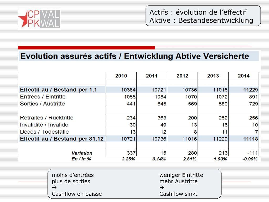 Actifs : évolution de l'effectif Aktive : Bestandesentwicklung