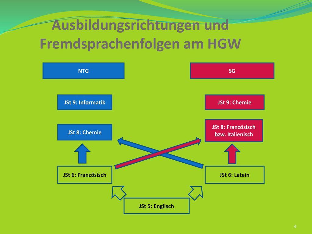 Ausbildungsrichtungen und Fremdsprachenfolgen am HGW