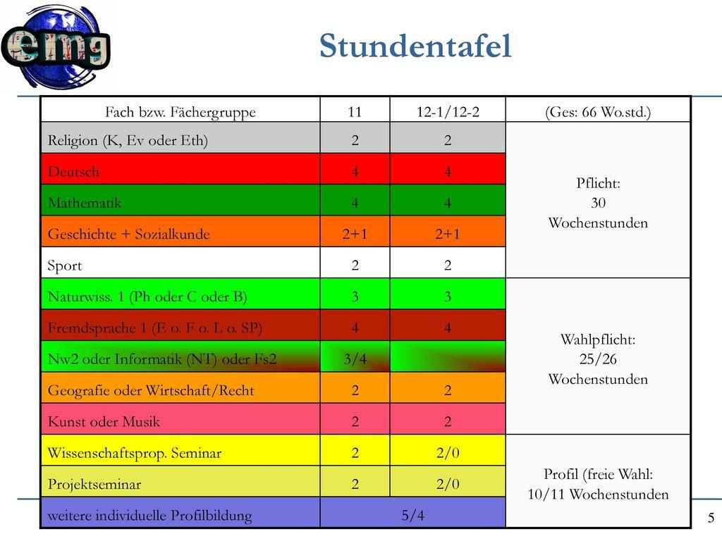 Stundentafel Fach bzw. Fächergruppe 11 12-1/12-2 (Ges: 66 Wo.std.)
