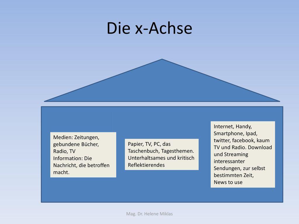 Die x-Achse