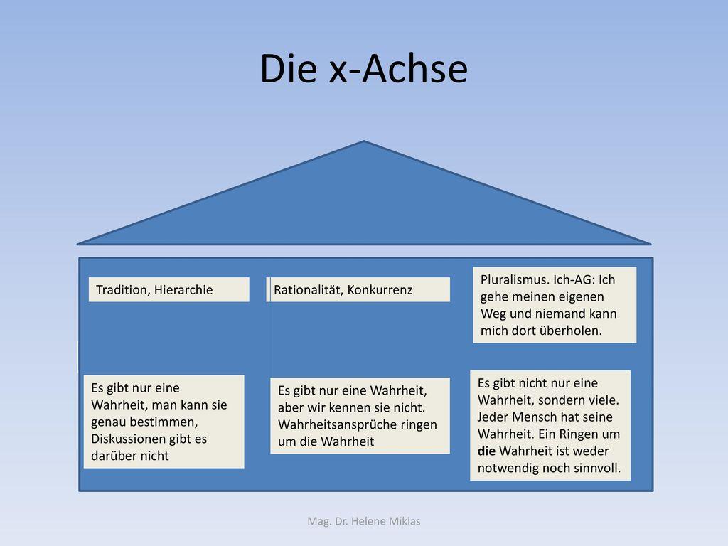 Die x-Achse Pluralismus. Ich-AG: Ich gehe meinen eigenen Weg und niemand kann mich dort überholen. Tradition, Hierarchie.