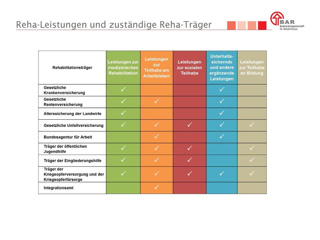 Reha-Leistungen und zuständige Reha-Träger