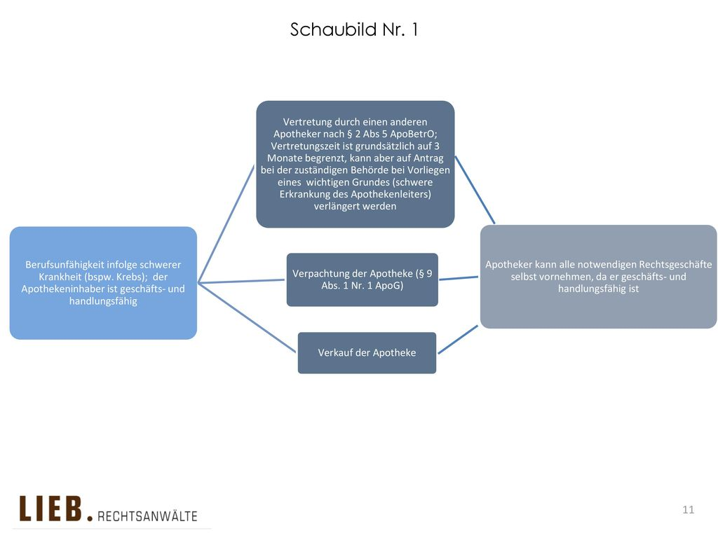 Verpachtung der Apotheke (§ 9 Abs. 1 Nr. 1 ApoG)