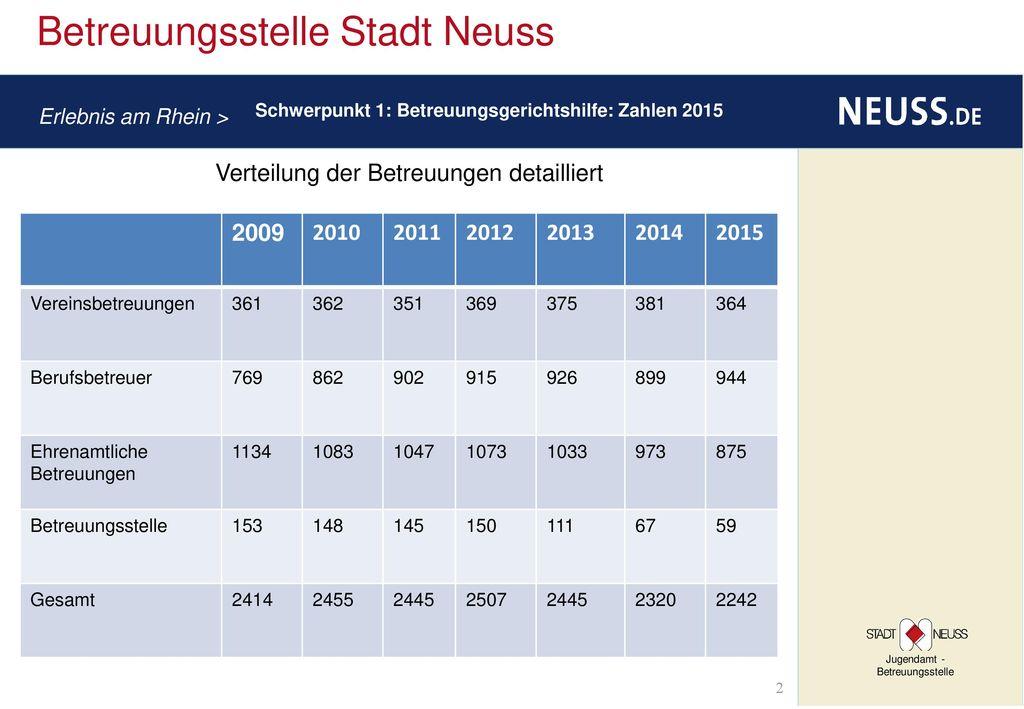 Verteilung der Betreuungen detailliert 2009 2010 2011 2012 2013 2014