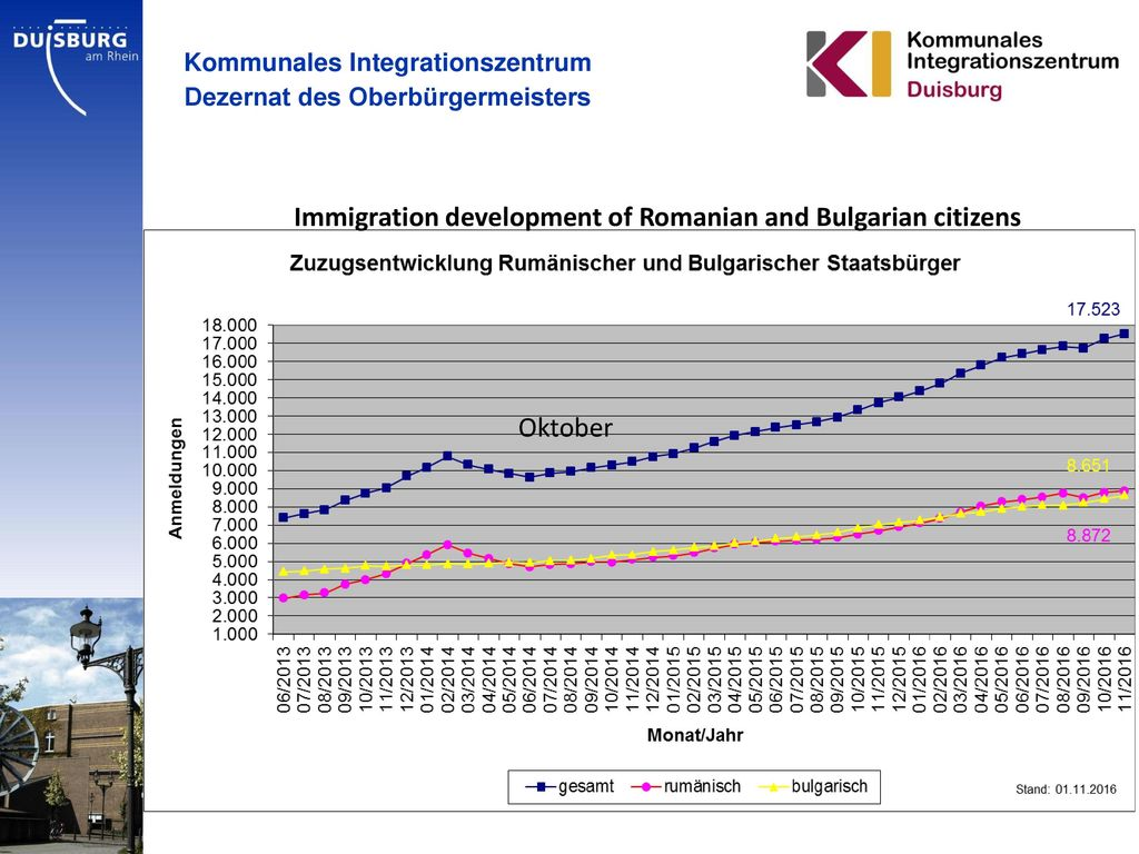 Immigration development of Romanian and Bulgarian citizens