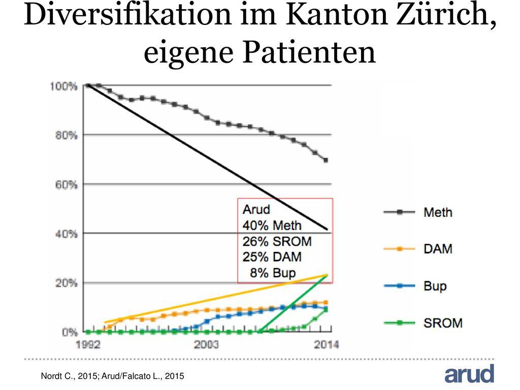 Diversifikation im Kanton Zürich, eigene Patienten