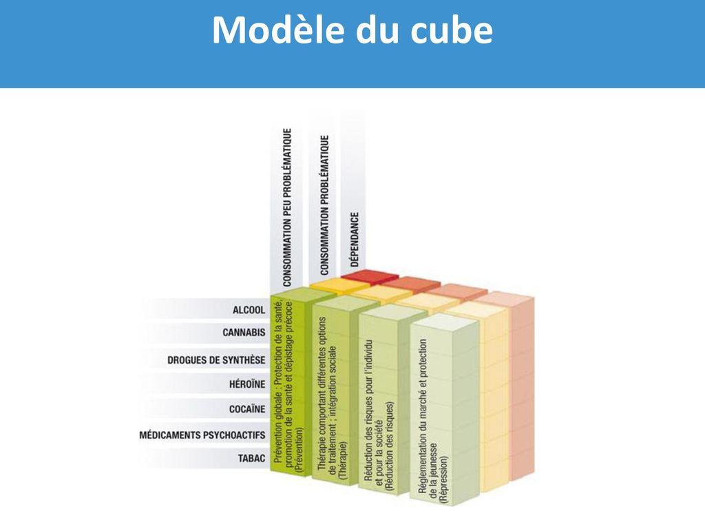 Modèle du cube