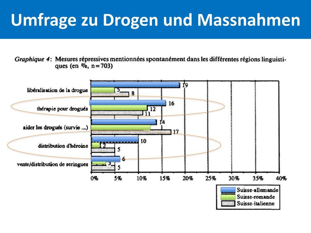 Umfrage zu Drogen und Massnahmen