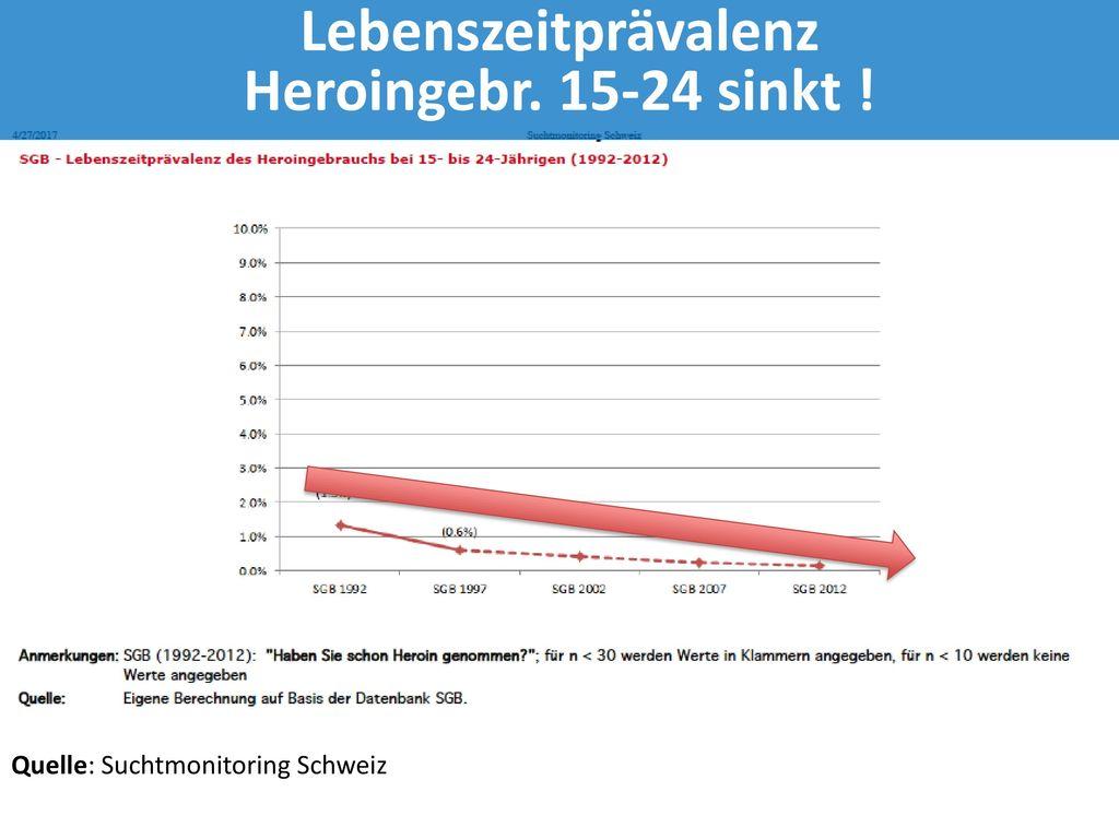 Lebenszeitprävalenz Heroingebr. 15-24 sinkt !