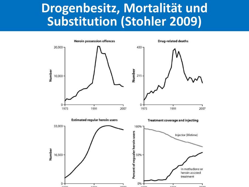Drogenbesitz, Mortalität und Substitution (Stohler 2009)