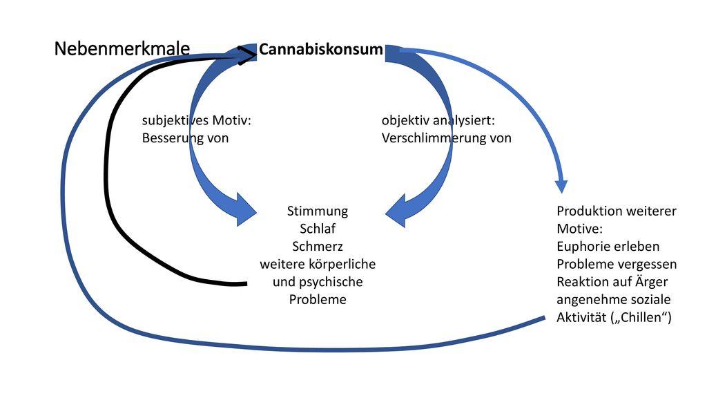 Nebenmerkmale Cannabiskonsum subjektives Motiv: Besserung von