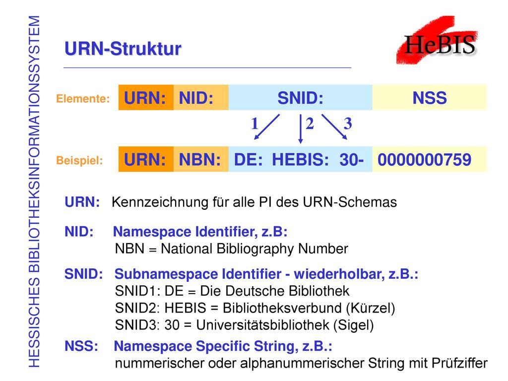 URN-Struktur URN: NID: SNID: NSS 1 2 3 URN: NBN: DE: HEBIS: 30-