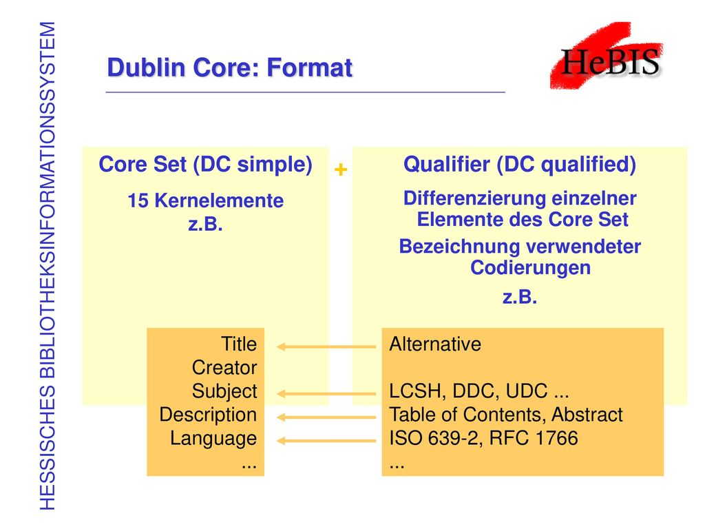 Dublin Core: Format + Core Set (DC simple) Qualifier (DC qualified)