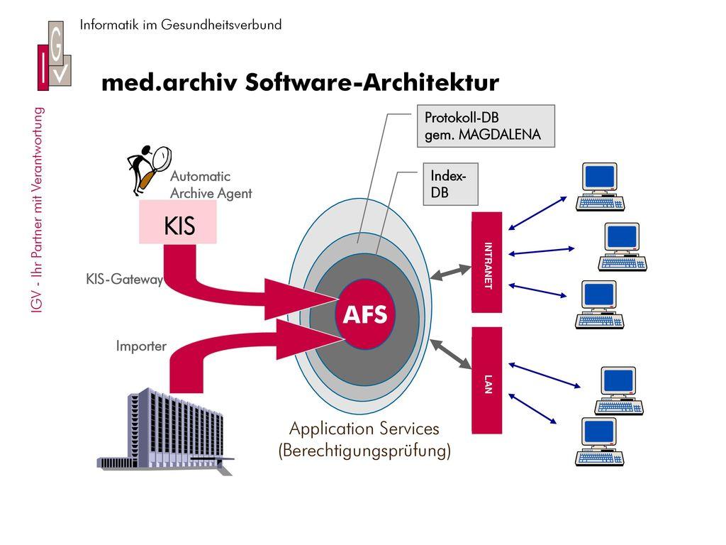 med.archiv Software-Architektur