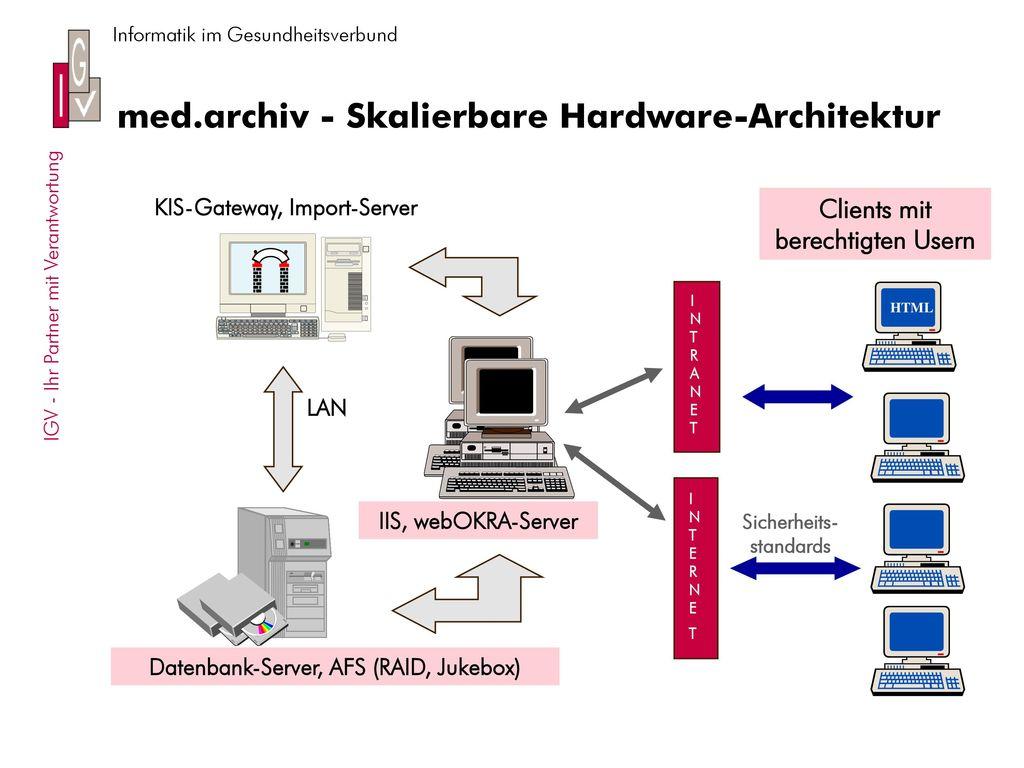 med.archiv - Skalierbare Hardware-Architektur