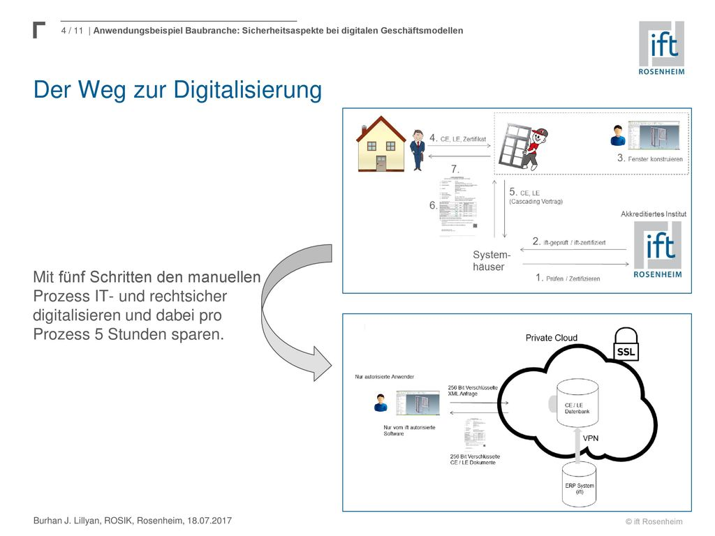 Der Weg zur Digitalisierung