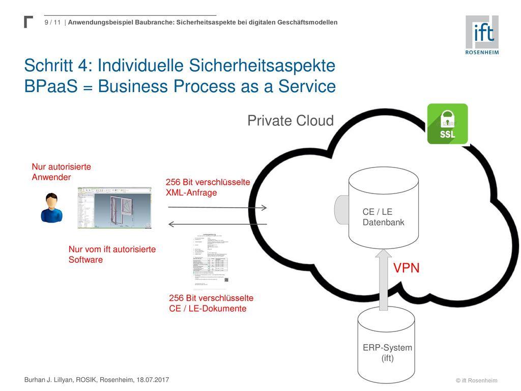 Schritt 4: Individuelle Sicherheitsaspekte BPaaS = Business Process as a Service