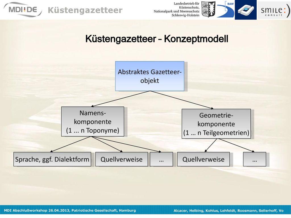 Küstengazetteer – Konzeptmodell
