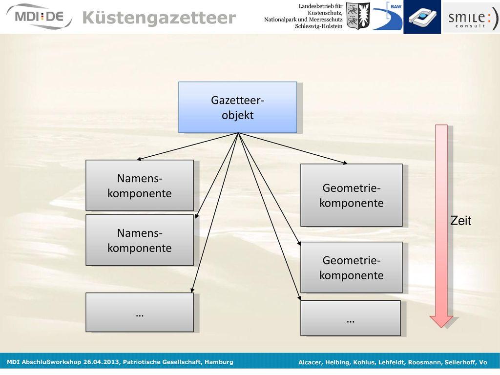 Küstengazetteer Gazetteer- objekt Namens- komponente