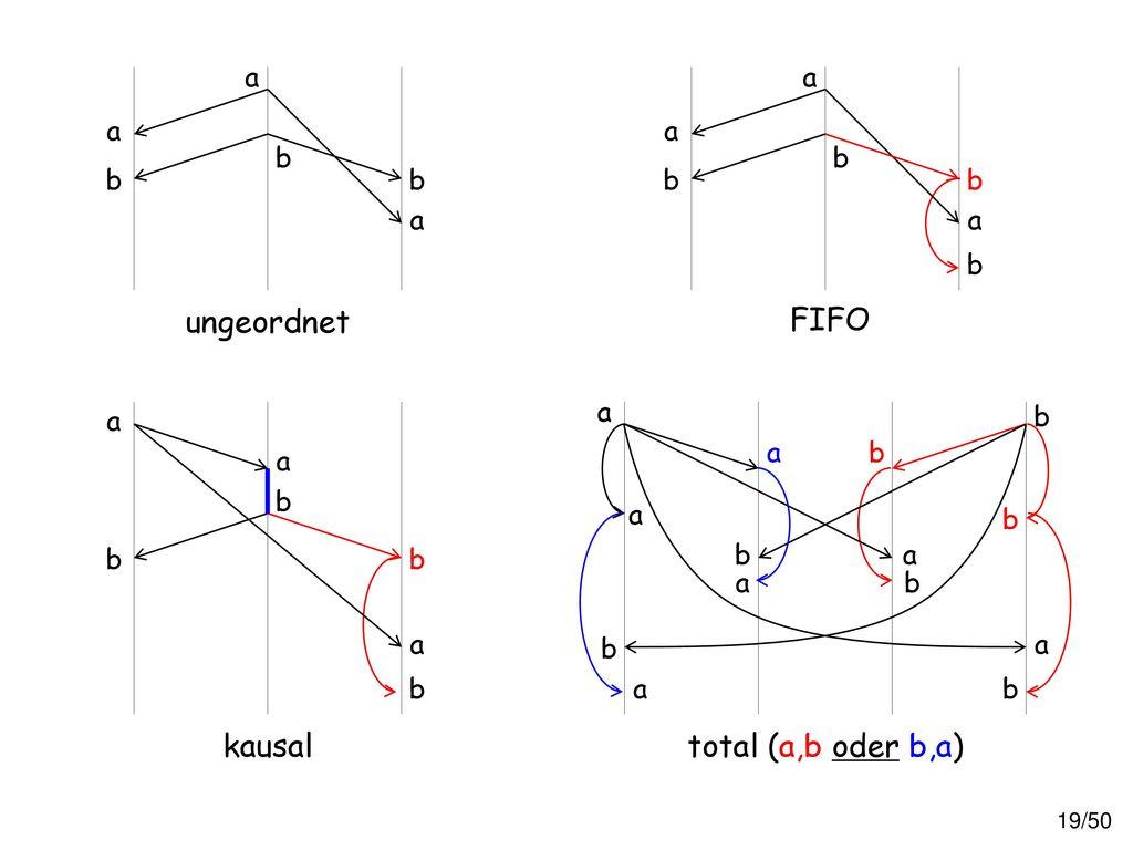 FIFO ungeordnet total (a,b oder b,a) kausal a b a a b b b b a b a b a