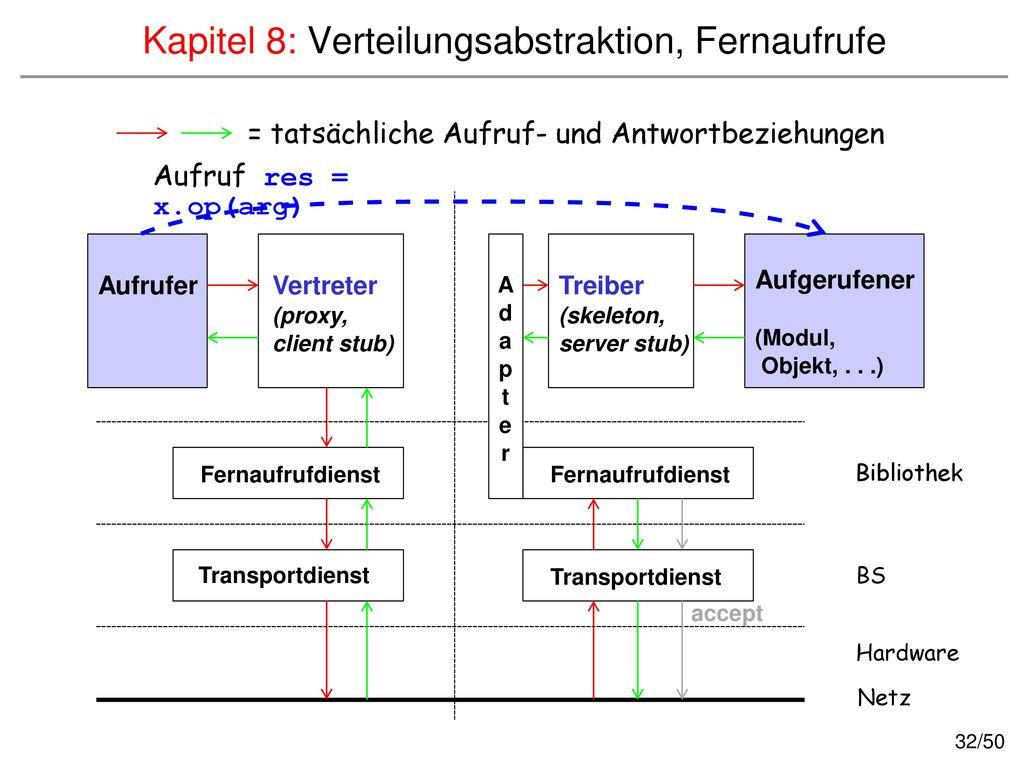 Kapitel 8: Verteilungsabstraktion, Fernaufrufe