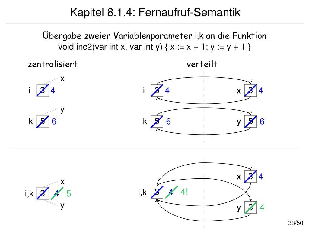 Kapitel 8.1.4: Fernaufruf-Semantik