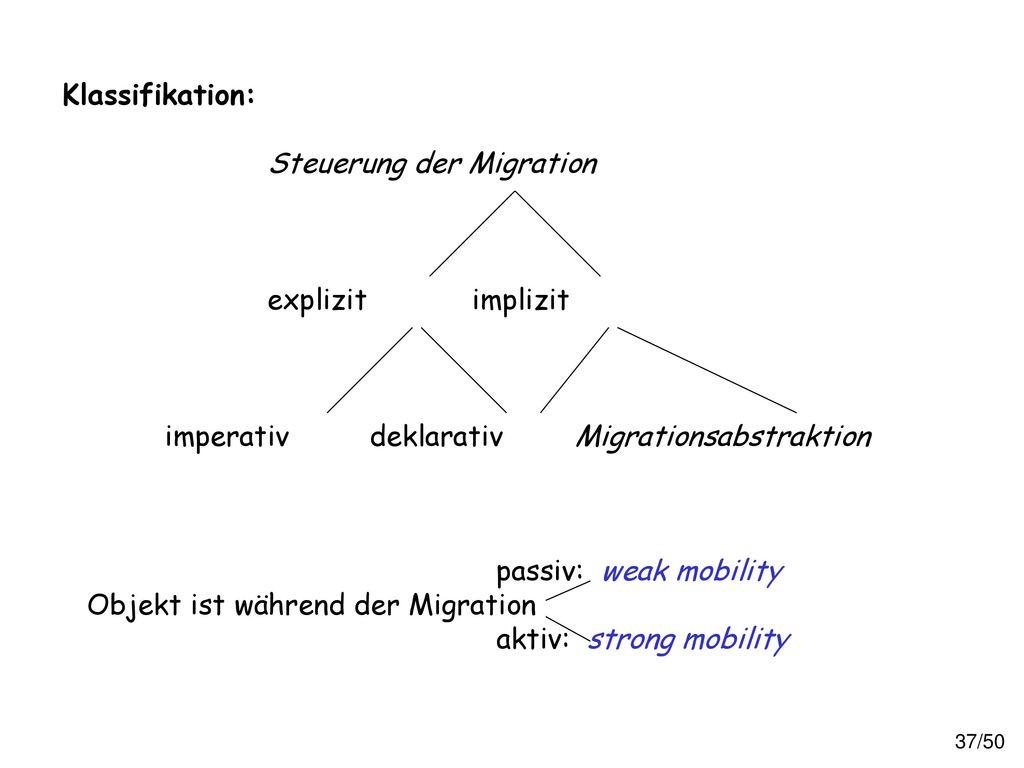 Klassifikation: Steuerung der Migration. explizit implizit. imperativ deklarativ Migrationsabstraktion.