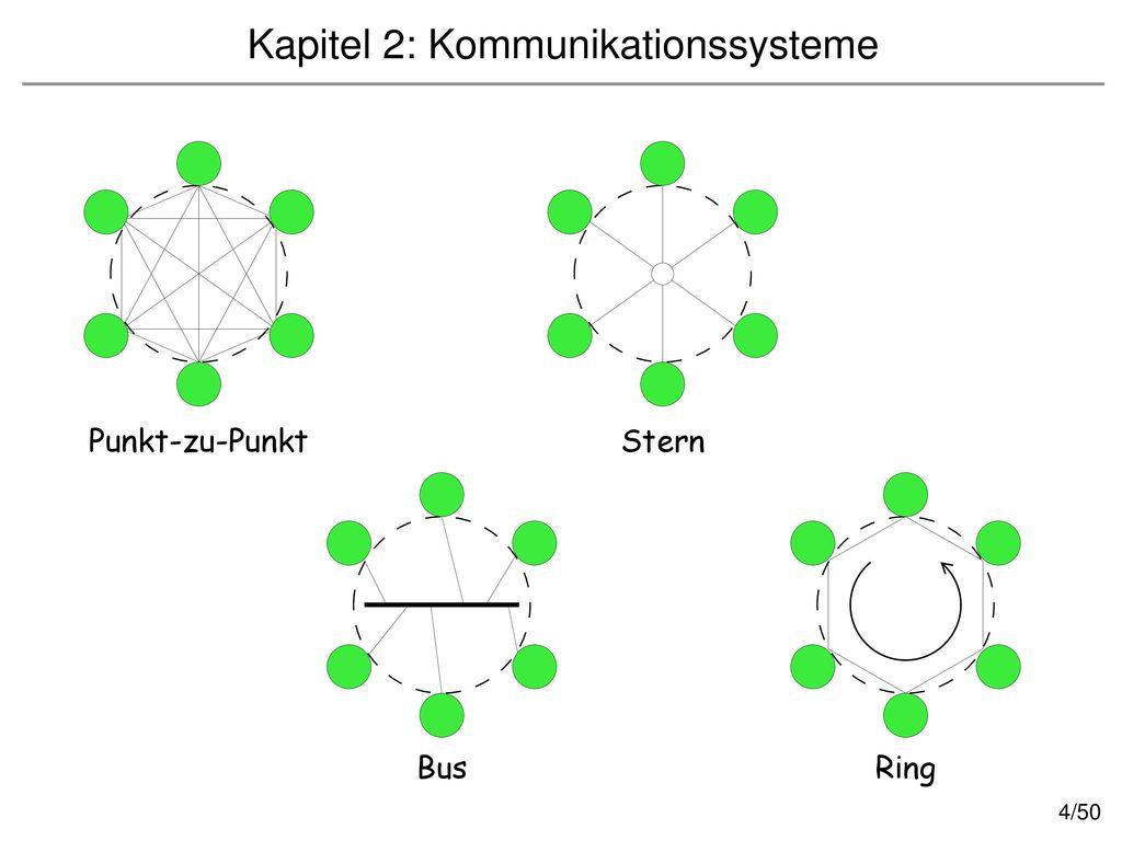 Kapitel 2: Kommunikationssysteme