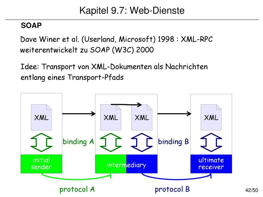 Kapitel 9.7: Web-Dienste SOAP