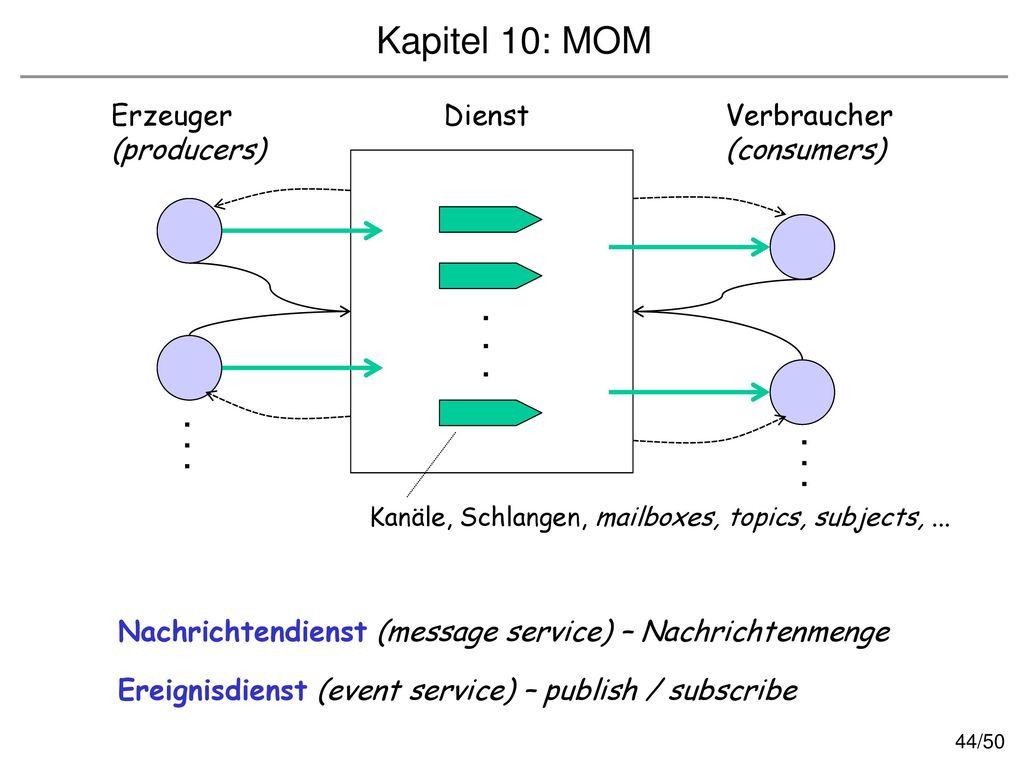 Kapitel 10: MOM Erzeuger Dienst Verbraucher (producers) (consumers) .