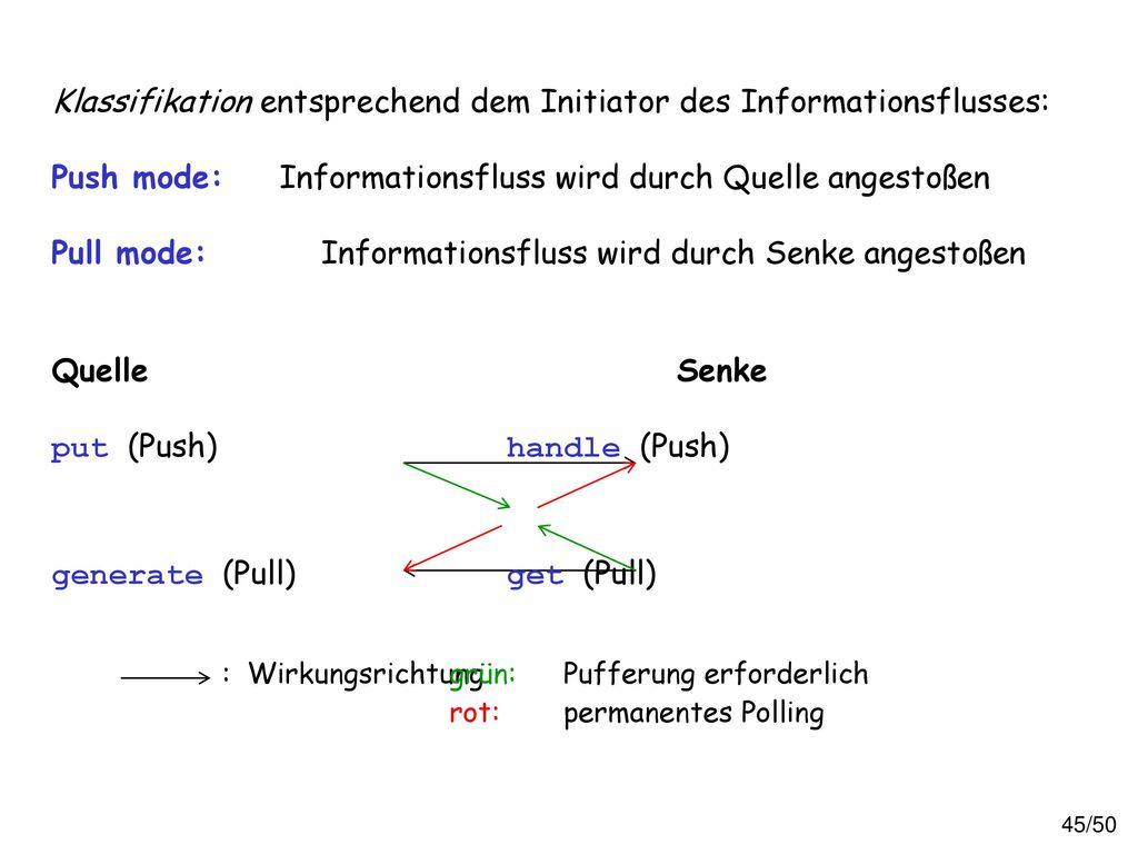 Klassifikation entsprechend dem Initiator des Informationsflusses: