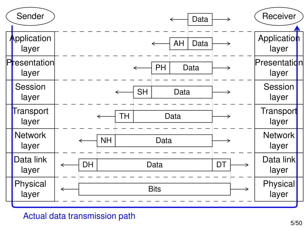 Actual data transmission path Presentation layer