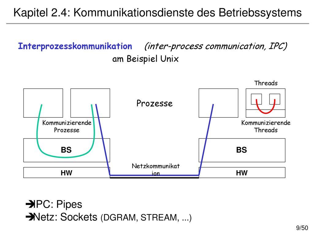 Kapitel 2.4: Kommunikationsdienste des Betriebssystems