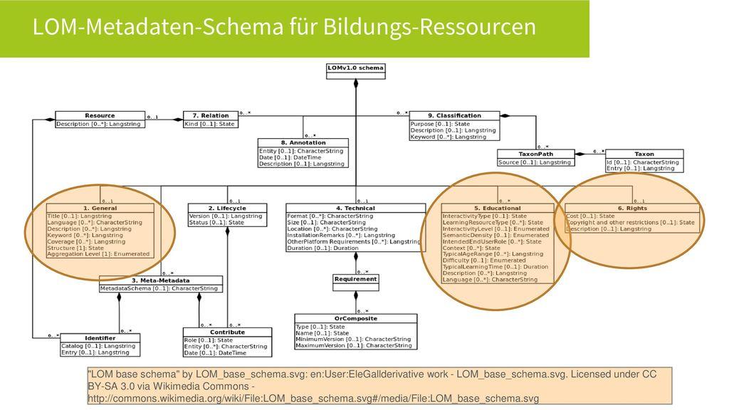 LOM-Metadaten-Schema für Bildungs-Ressourcen