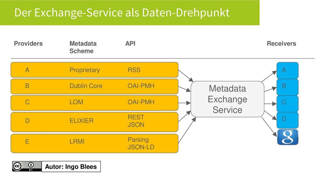 Der Exchange-Service als Daten-Drehpunkt