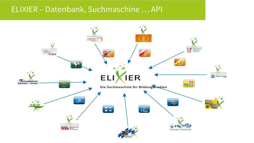 ELIXIER – Datenbank, Suchmaschine … API