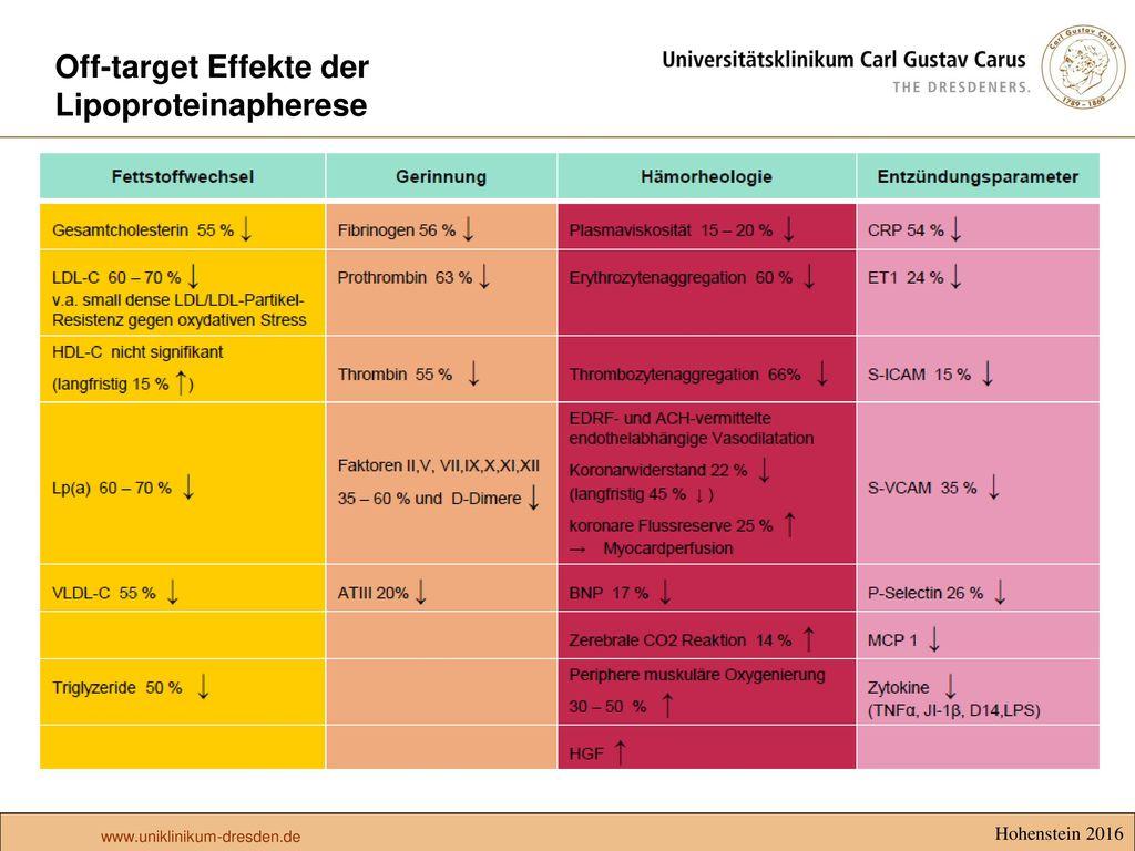 Off-target Effekte der Lipoproteinapherese