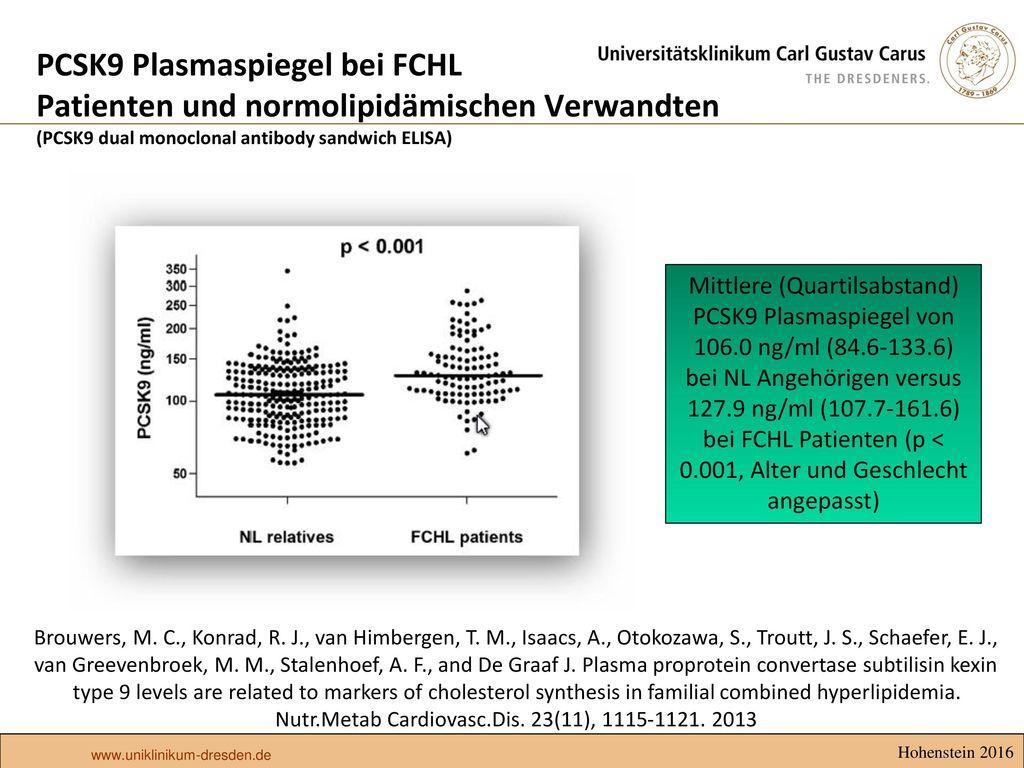 PCSK9 Plasmaspiegel bei FCHL Patienten und normolipidämischen Verwandten (PCSK9 dual monoclonal antibody sandwich ELISA)